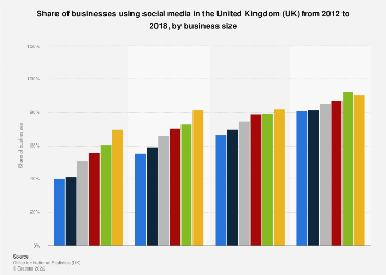 Social media use by businesses in the United Kingdom (UK) 2012-2016, by size