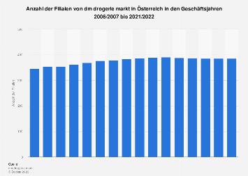 Filialen von dm in Österreich bis 2019