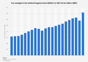 Total United Kingdom HMRC tax receipts 2000-2018