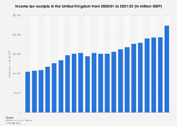 United Kingdom HMRC income tax receipts 2000-2018