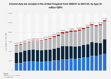 United Kingdom HMRC tax receipts 2000-2018: alcohol duties, by type