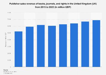 Book sales revenue in the United Kingdom (UK) 2008-2017