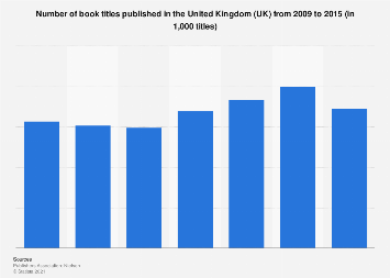 Book titles produced in the United Kingdom (UK) 2009-2014