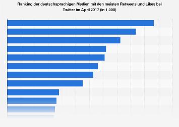 Deutschsprachige Medien mit den meisten Retweets und Likes bei Twitter 2017
