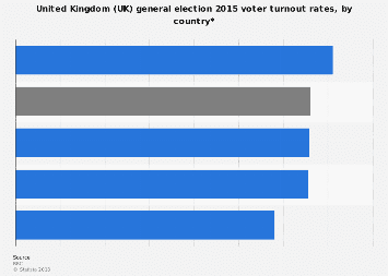 2015 United Kingdom (UK) general election voter turnout rates, by country