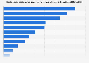 Canada: social network penetration Q2 and Q3 2017