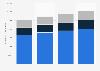 Costco number of employees worldwide 2011-2018