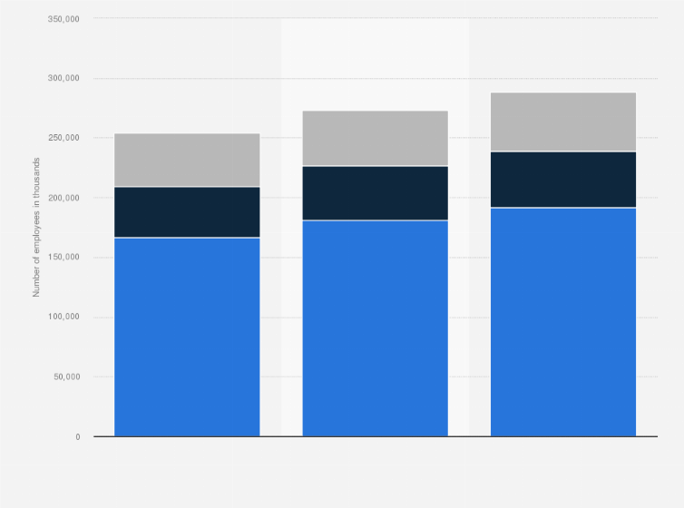 4e8b5e1df Number of Costco employees worldwide from 2011 to 2018 (in 1