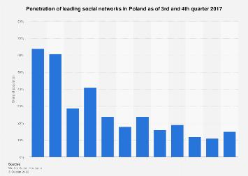 Poland: social network penetration Q3-Q4 2017