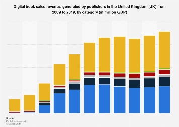 Digital book sales revenue in the United Kingdom (UK) 2009-2016, by category