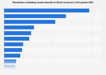 South Korea: social network penetration Q4 2016