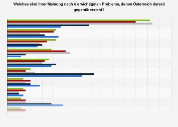 Umfrage zu den wichtigsten Problemen für Österreich 2018