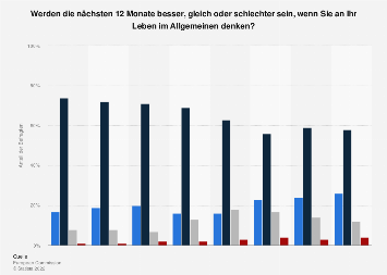 Umfrage in Österreich zur Entwicklung der eigenen Lebenssituation 2019