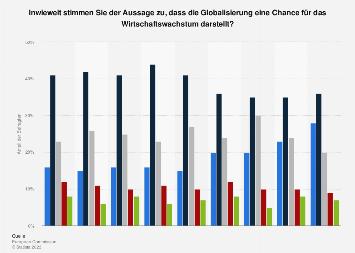 Umfrage in Österreich zu Globalisierung als Chance für Wirtschaftswachstum 2018