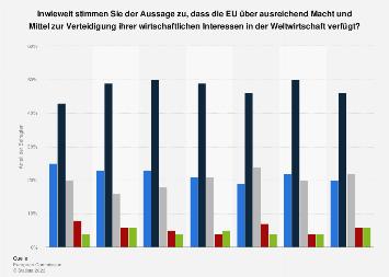 Umfrage in Österreich zur Verteidigung der Wirtschaftsinteressen der EU 2019