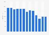 Net sales of GameStop worldwide 2010-2018