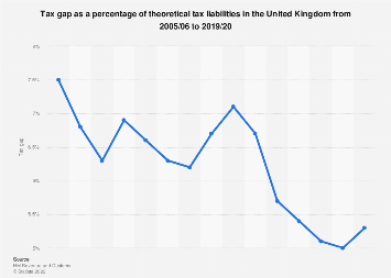 United Kingdom (UK) percentage tax gap 2005-2018