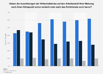 Umfrage in Österreich zum Ende der Auswirkungen der Wirtschaftskrise 2018