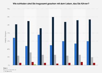 Umfrage in Österreich zur Zufriedenheit mit dem eigenen Leben im Jahr 2017