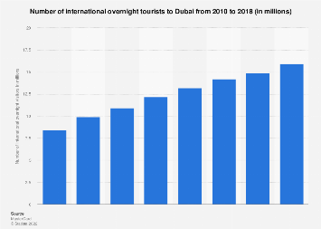 International overnight visitors to Dubai 2010-2016