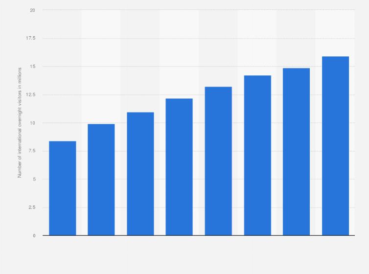 Dubai tourism: number of visitors 2016 | Statista