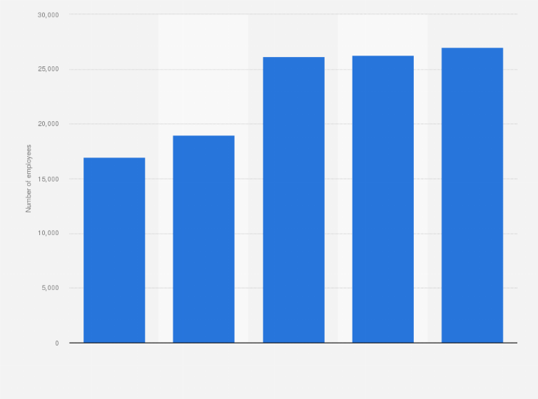 China: Sinochem Group employees 2015   Statista