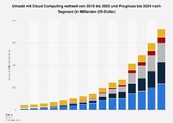Prognose zum Umsatz mit Cloud Computing weltweit nach Segment bis 2022