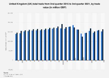 United Kingdom total trade value 2016-2018