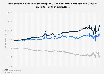 United Kingdom total EU trade in goods 2016-2018, by trade value