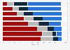 Umfrage zu den Tätigkeiten von Jugendlichen während der Fernsehnutzung 2013