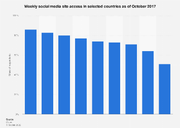 Weekly social media usage in selected countries 2017