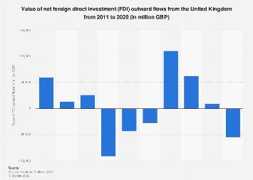 UK companies' global net foreign direct investment (FDI) 2006-2018