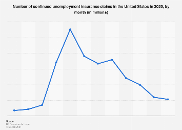 Continued unemployment insurance claims in the U.S., 2018