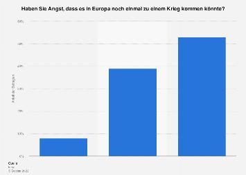 Umfrage in Deutschland zur Angst vor einem neuen Krieg in Europa 2014