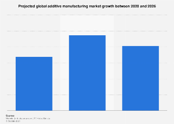 Additive manufacturing projected global market size 2015/2018