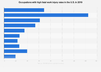 Occupations with high fatal work injury rates in the U.S. in 2016