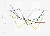 Umsatzentwicklung in der Damenbekleidung in Deutschland nach Warengruppen bis 2014