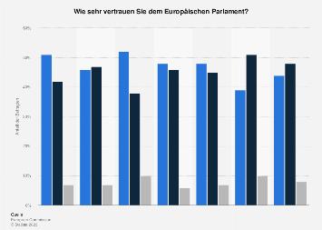 Umfrage in Österreich zum Vertrauen in das Europäische Parlament 2019