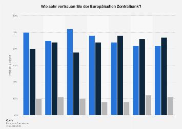 Umfrage in Österreich zum Vertrauen in die Europäische Zentralbank (EZB) 2019