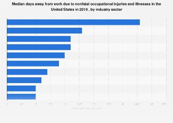 Days away from work due to nonfatal work injuries in the U.S. by industry 2018