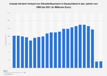 Silvesterumsatz mit Feuerwerk in Deutschland bis 2017