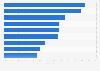 Umfrage unter Markenverantwortlichen zu Herausforderungen bei der Markenführung 2013