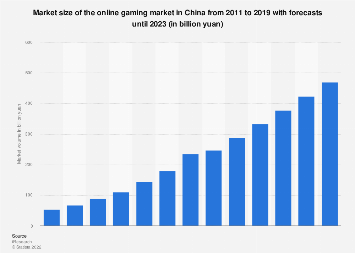 Market volume of the online gaming market in China 2011-2020