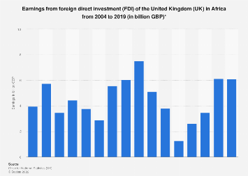 UK earnings from foreign direct investment (FDI) in Africa 2004-2018