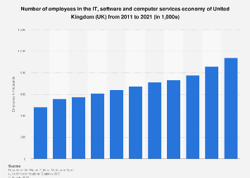 IT, software and computer services economy employment in the UK 2011-2017