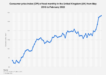 Food And Drink Cpi Trends 2014 2017 Uk Statistic
