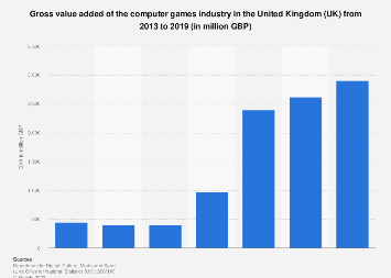 Computer games industry gross value added (GVA) in the UK 2013-2016
