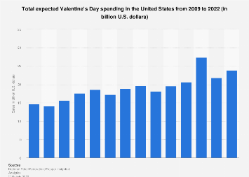 U.S. Valentine's day sales 2009-2018