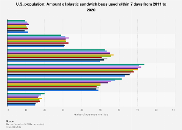 Amount of plastic sandwich bags used in the U.S. 2011-2017