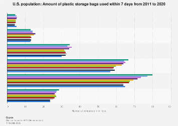 Amount of plastic storage bags used in the U.S. 2011-2018
